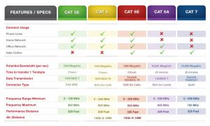 Image from: http://premiumwires.blogspot.sg/2016/07/cat5e-vs-cat6-vs-cat6e-vs-cat6a-vs-cat7.html
